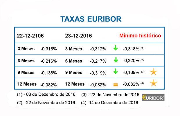 Taxas Euribor caem